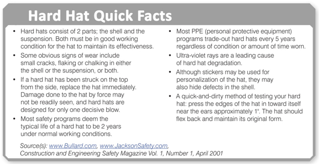 Hard Hat Quick Facts